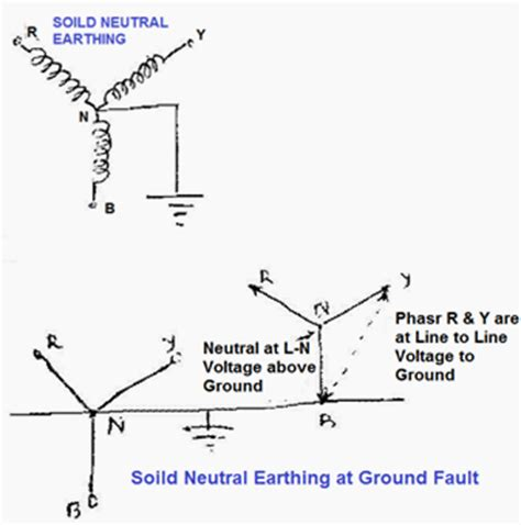 neutral grounding resistor location types of neutral earthing in power distribution part 1
