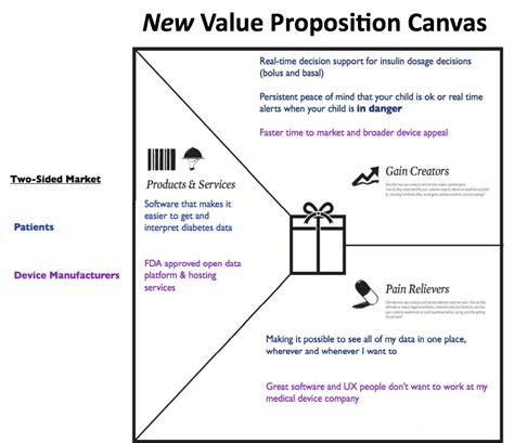 value proposition canvas template steve blank when customers make you smarter