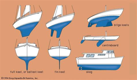 boat parts keel keel ship part britannica