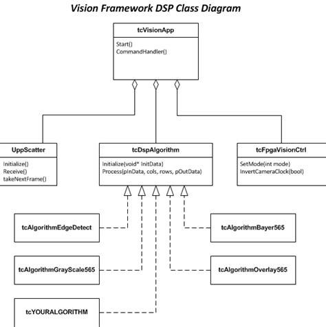 class diagram definition in uml vision framework software development industrial i o
