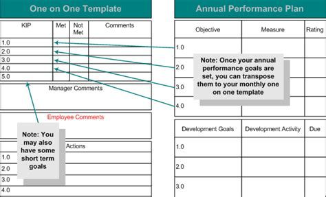 One On One Performance Review Template performance appraisal