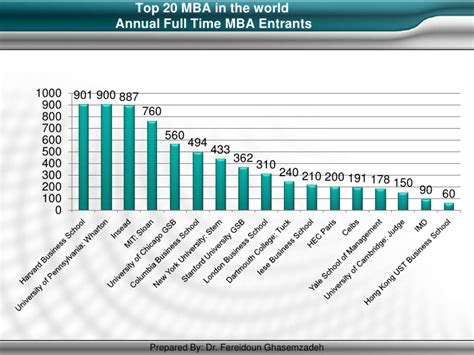 Bridgewater Post Mba by Mba Projects 1000 Projects Autos Post