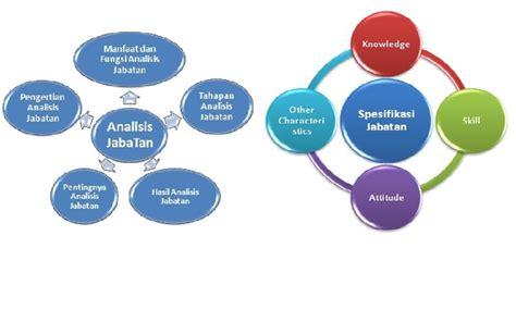 Manajemen Sumber Daya Manusia Perspektif Integratif Meldana audit sdm dan analisa jabatan