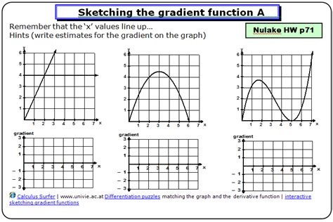 what is the purpose of sketching gradient function math zone