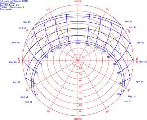 sun path diagram file sun path polar chart svg wikimedia commons