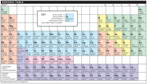 Vertical Columns On The Periodic Table by Periodic Table Credo Reference