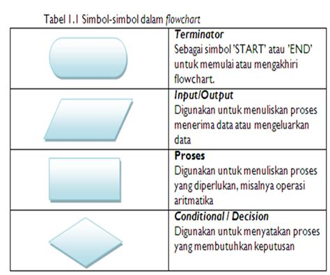 membuat flowchart online ebook algoritma dan flowchart download free hirehelper