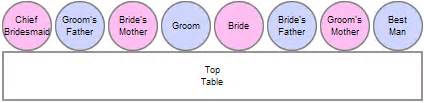 If you d like to have the traditional top table see the seating
