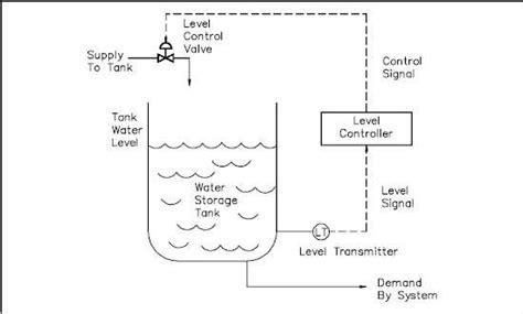 loop layout wikipedia closed loop instrument diagram wiring diagram
