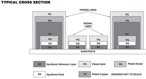 hybrid section substrates and interconnects es components an