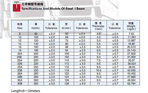 european steel section sizes wholesale prime 28a european standard i beam ipn beam