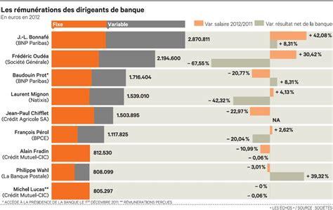 Compte Credit Formation Dirigeant Les R 233 Mun 233 Rations Des Dirigeants Des Banques Fran 231 Aises Sont Reparties 224 La Hausse En 2012