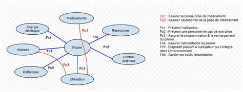 exercices diagramme pieuvre pdf p8 pilulier wiki de projets ima