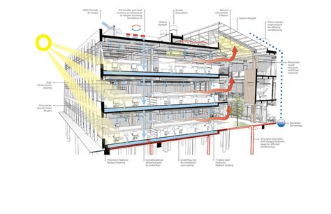 Hvac Design For New Home by Federal Center South Building 1202 Aia Top Ten