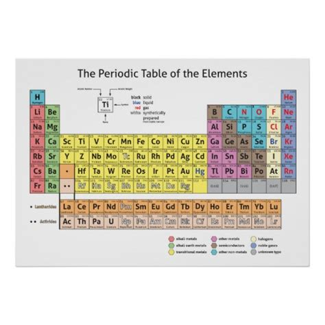 Au On The Periodic Table by The Periodic Table Of The Elements Poster Zazzle