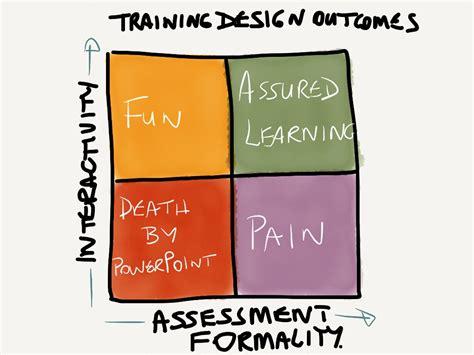 design thinking course sydney image gallery training design