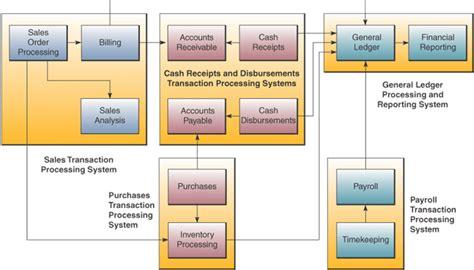 Pengantar Sistem Informasi Introduction To Information System Buku 2 catatan nana sistem electronic business bag 2