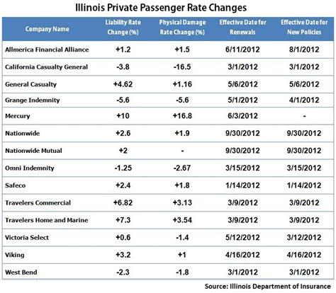 Insurance Company: Auto Insurance Rate