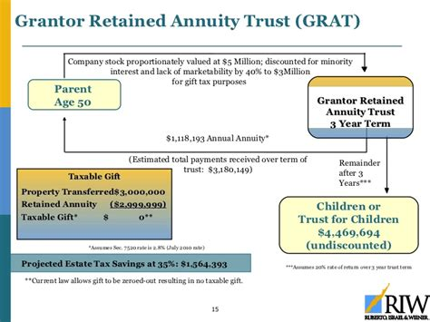 generation skipping trust diagram estate planning for the business owner updated 1 5 2011