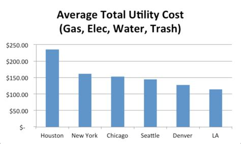 Average Utilities Cost For 1 Bedroom Apartment | denver cost of living comparison to other us cities our