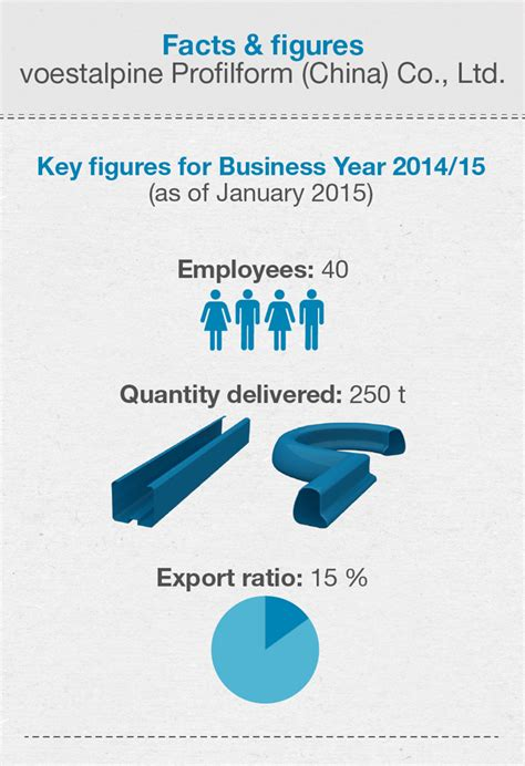 new year facts and figures new site for voestalpine profilform china co ltd