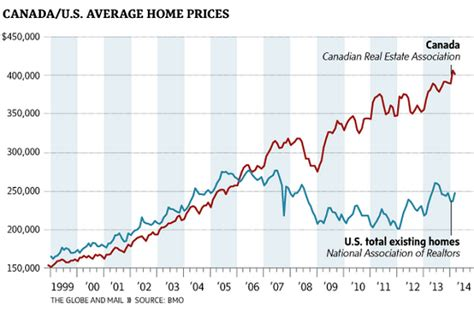 this chart is a hair raising picture of canadian home