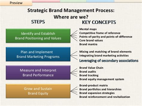 Brand Management Strategy strategic brand management building measuring and managing brand e