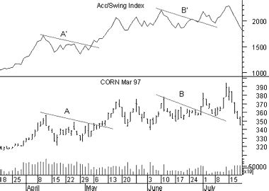 accumulative swing index accumulation swing index