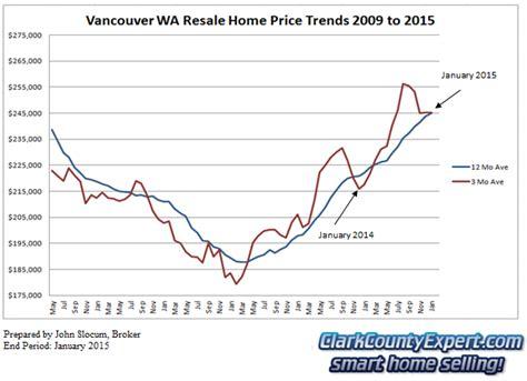 vancouver wa real estate market report january 2015 i