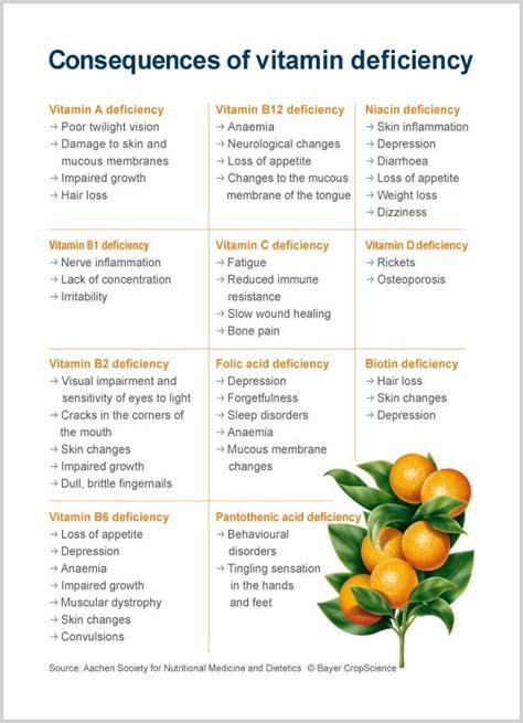 vitamin deficiency vitamin deficiency recipes pinterest