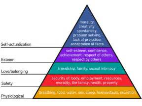 What Does Bench Press Mean Maslow S Pyramid Of Human Needs Put To The Test The