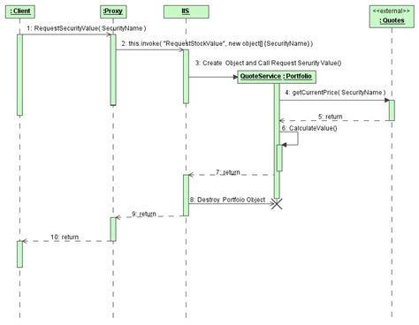 uml web service uml for the software developer part 6 interaction