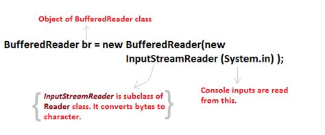 java pattern programs with explanation input output streams in core java core java tutorial