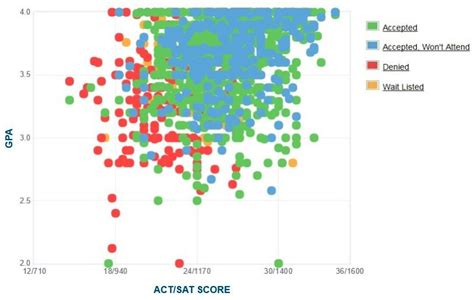 Unc Mba Distance Learning by Unc Wilmington Gpa Sat Scores And Act Scores