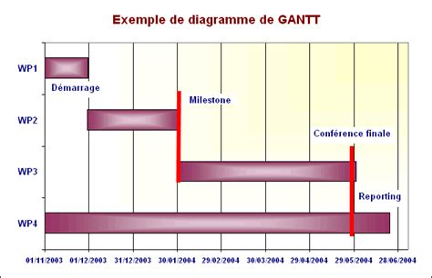 faire un diagramme de gantt sous word cr 233 er facilement un diagramme de gantt