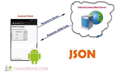 android web server android spinner dropdownlist from php and mysql web server