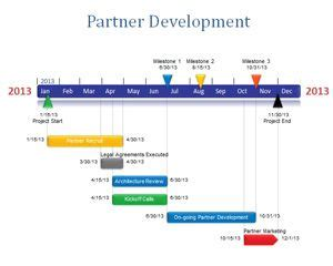 Partner Development Powerpoint Timeline Timeline Template In Powerpoint 2010