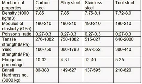 steel material properties table properties of steel porcelain polyethylene and glass