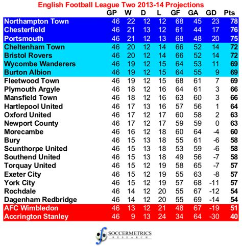 epl table gf ga meaning assessing the projections 2013 14 football league two