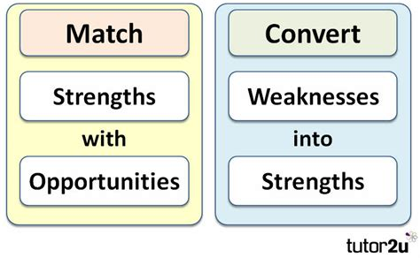 3 Strengths And 3 Weaknesses Mba by Swot Analysis Tutor2u Business