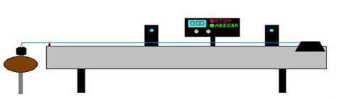 rotaia a cuscino d moto rettilineo uniforme esperimento sul moto rettilineo uniforme rotaia a