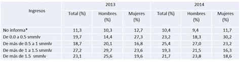 que porcentaje aumento el salario minimo en 2016 que porcentaje subio el salario minimo en 2016 en colombia