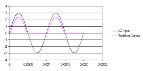 diode with exle activity 2 diode i vs v analog devices wiki
