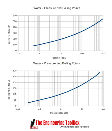 water pressure and boiling points