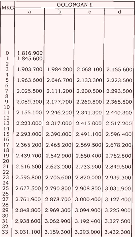 gaji pns tni polri tahun 2015 dan kenaikan uang makan pada tahun 2015 kenaikan gaji pns 2015 dan gaji ke 13 tahun 2015 blog