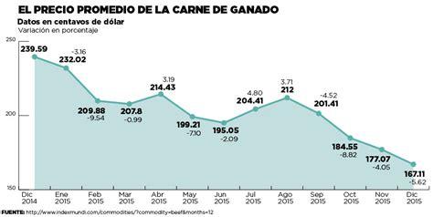 tabla de precios del ganado en uruguay canicarne nicaragua perdi 243 200 000 reses el nuevo diario