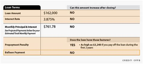 borrowed article on how the mortgage process has changed
