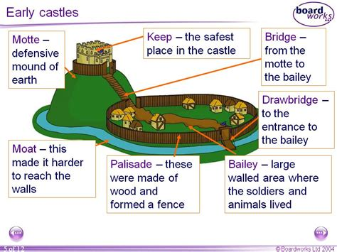 motte and bailey castle labeled diagram history pgce prep motte and bailey castle board works