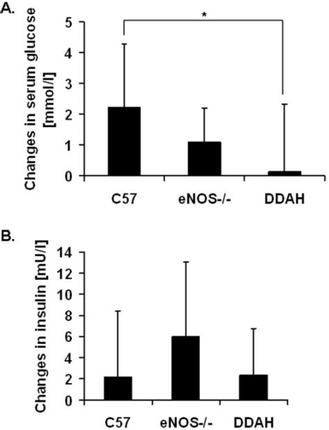 Serum Glucola figure 2 increased nitric oxide availability attenuates high diet metabolic alterations and