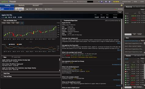 interactive brokers pattern day trader reset optionshouse review stockbrokers com